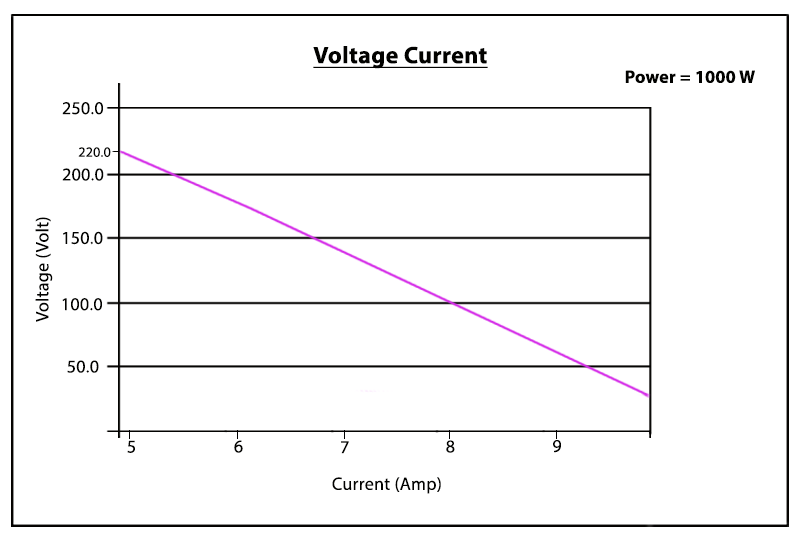 voltage-current-ratio