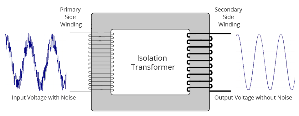 benefits of isolation transformers are: